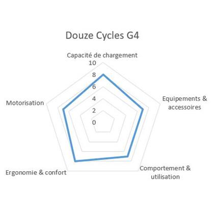 Notation vélo cargo Douze Cycles G4