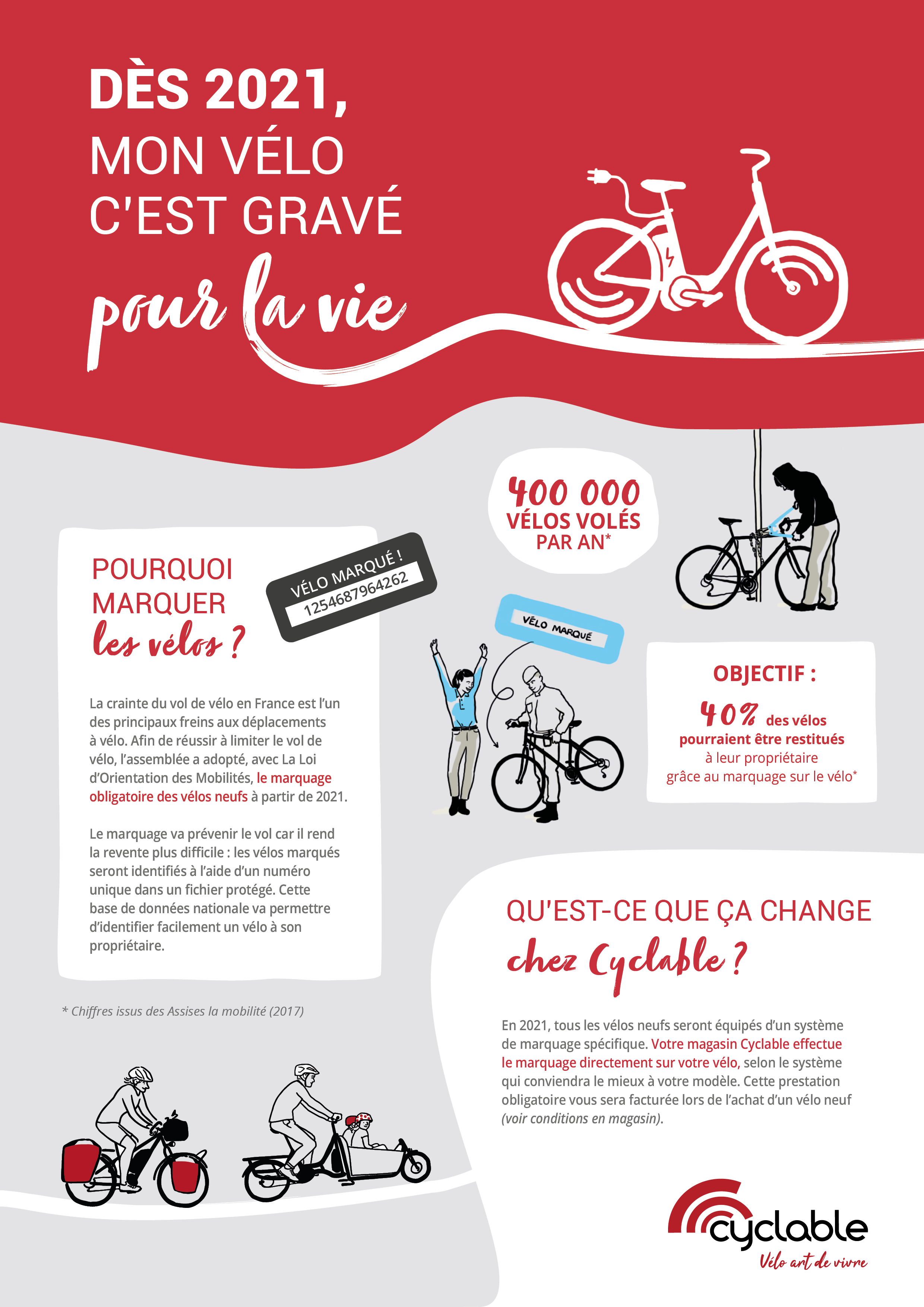 Infographie gravage vélo Cyclable