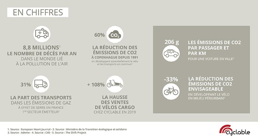 Infographie des chiffres clé émisson c02 et place du vélo