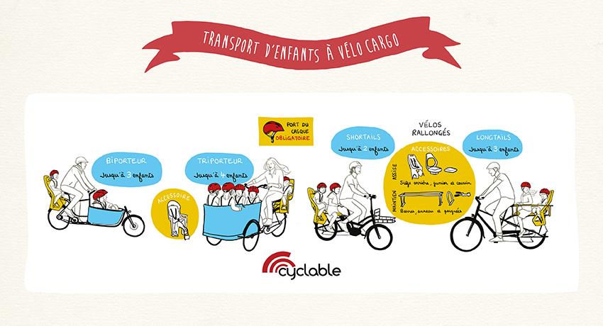 Infographie pour faire le bon choix entre tous les modèles de cargobikes