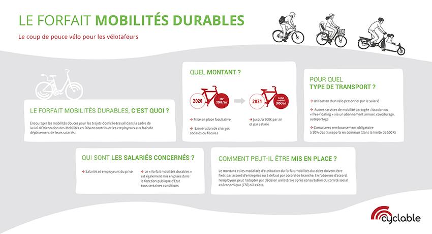 Infographie forfait mobilités durables